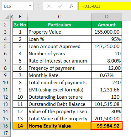 example 2 (Home equity value)