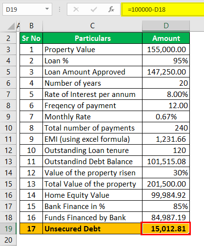 Example 2 (Unsecured Debt)
