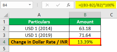 Change in dollar Example 1-2