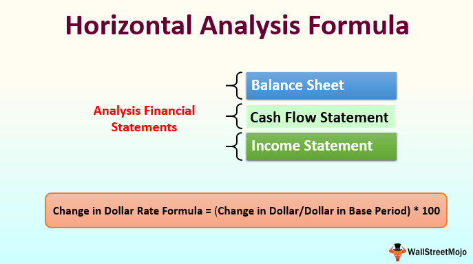 Horizontal Analysis Formula