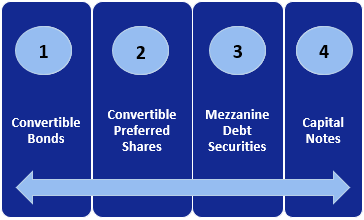 Hybrid Securities Types