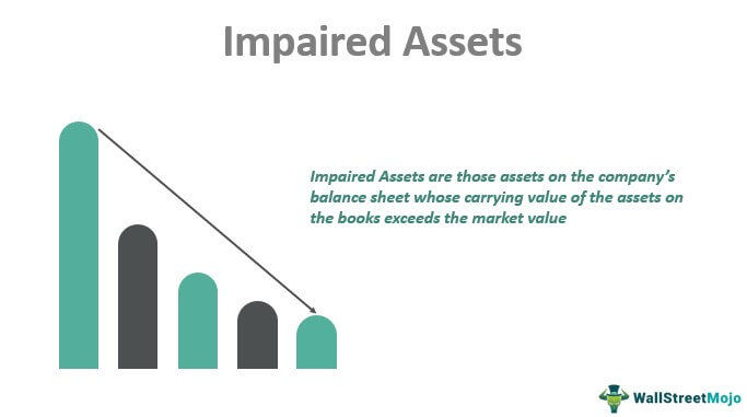 Impaired Assets