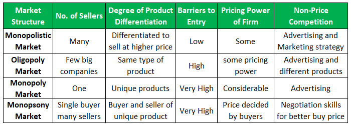 Imperfect Market Structure