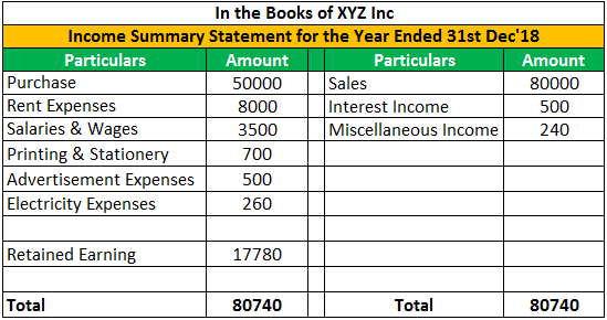 Income Summary Example 1.3