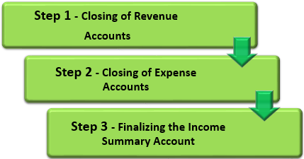 Income Summary Steps