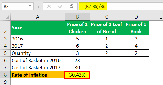 Inflation Formula Example 4.4