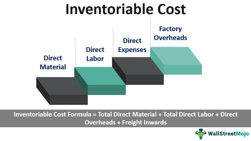 Inventoriable Cost