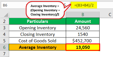 Inventory Turnover Formula Example 1.1