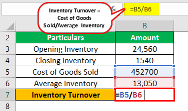 Inventory Turnover Formula Example 1.2
