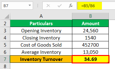 Inventory Turnover Formula Example 1.3