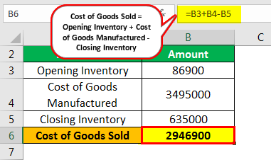 Inventory Turnover Formula Example 2.1