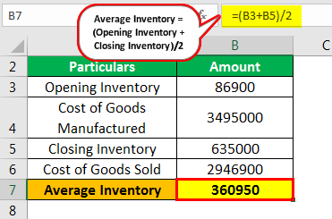 Inventory Turnover Formula Example 2.2