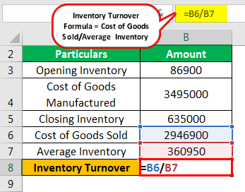 Inventory Turnover Formula Example 2.3