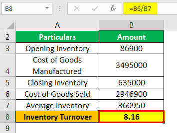 Inventory Turnover Formula Example 2.4
