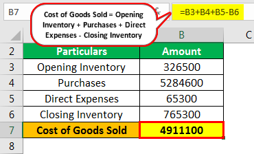 Inventory Turnover Formula Example 3.1