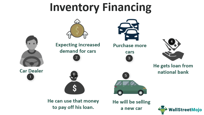 Inventory_Financing