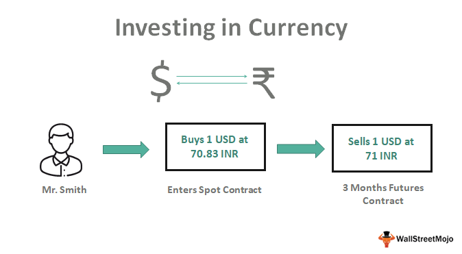 Investing in Currency