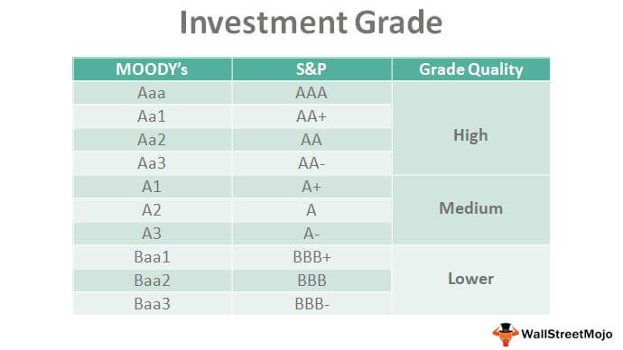 Investment Grade