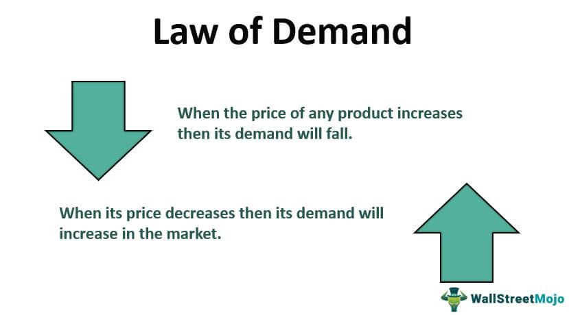 Law of-Demand