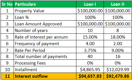 Example 2.6 - Compare Loans