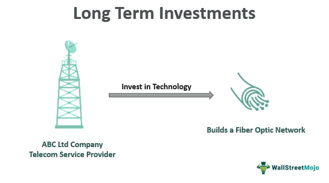 Long-term-Investments