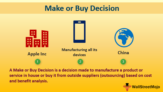 Make or Buy Decision