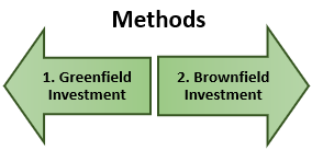 Methods of Foreign Investment