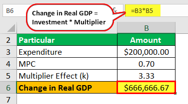 Change in Real GDP