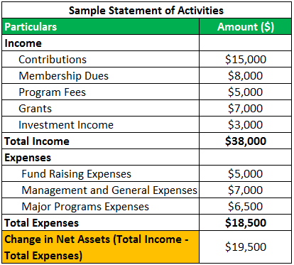 Non-Profit Accounting Statement 1