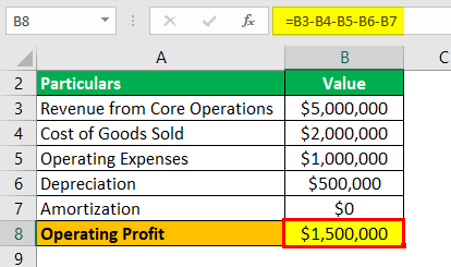 Operating Profit Formula Example 1.2