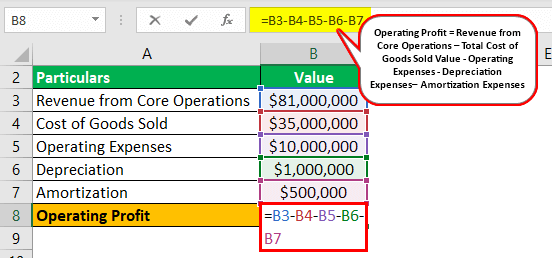 Operating Profit Formula Example 2.1
