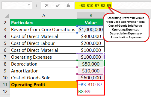 Operating Profit Formula Example 3.2
