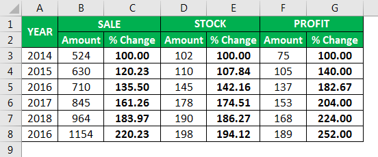 Percentage Change Formula Example 4.2