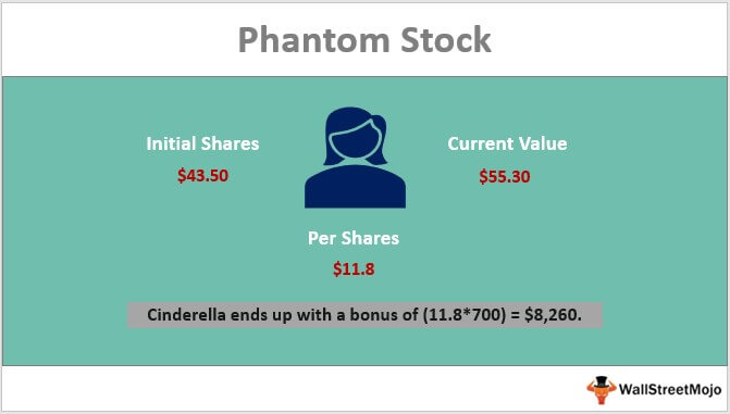 Phantom Stock