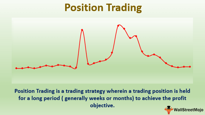 Position-Trading