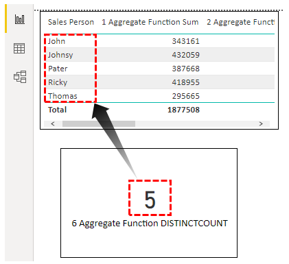 Power BI Aggregate - DistinctCount Result