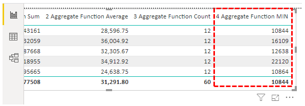Power BI Aggregate - MIN Result