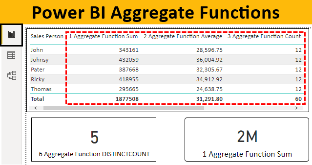 Power BI Aggregate