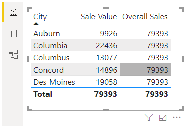 overall sales 1