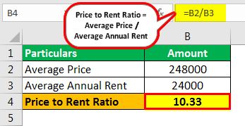 Price to Rent Ratio Example 1
