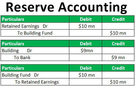 Reserve Accounting