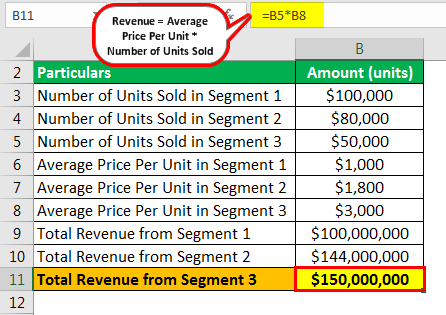 Revenue Example 1.4