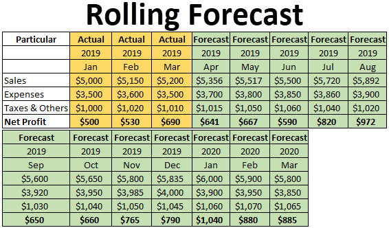 Rolling Forecast