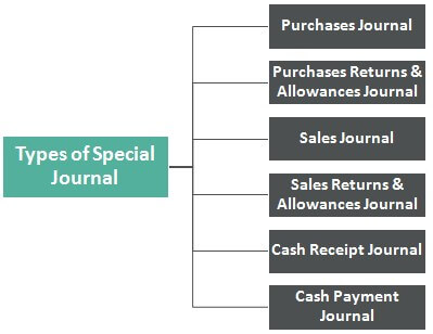 Special-Journal-Types