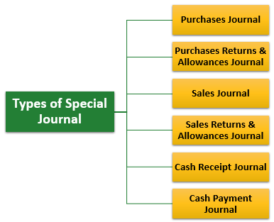 Special Journal Types