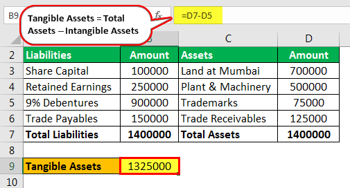 Example 1.2 - Tangible Assets