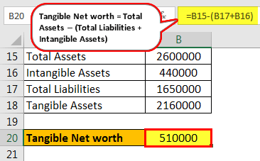 Tangible Net Worth Formula - Example 3.4