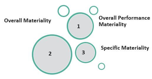 Types of Audit Materiality