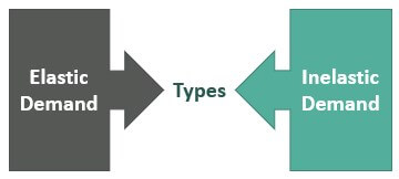Types-of-Demand-Curve