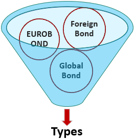 Types of International Bonds